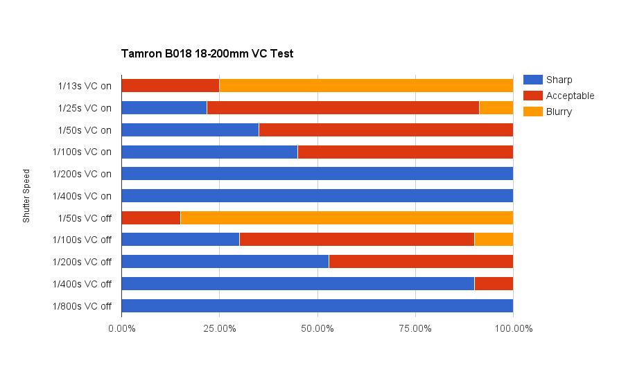 Tamron-18200VC-B018-Review28